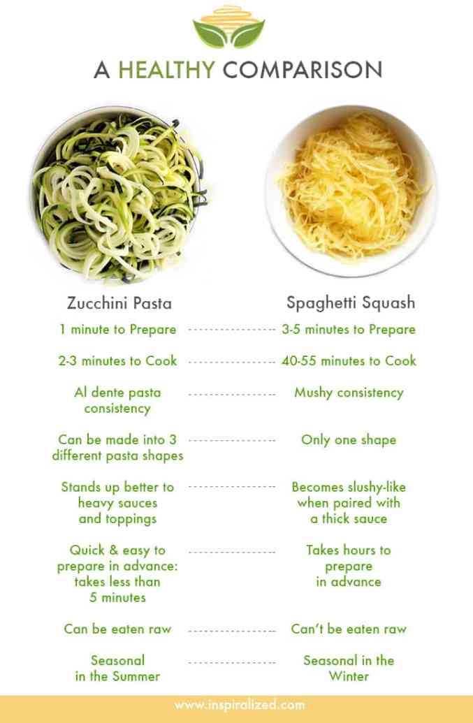 Inspiralized: Spaghetti Squash Versus Zucchini Pasta: A