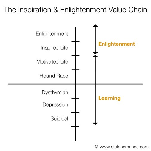 Inspiration and Enlightenment Value Chain Graph Learning Enlightenment