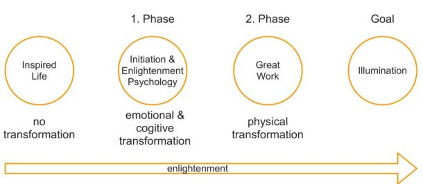 Enlightenment Phases