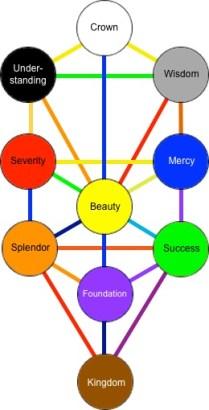 Tree of Life Basic