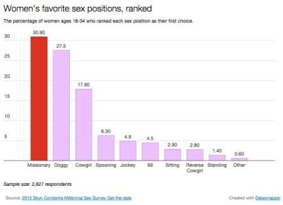 It is popular amongst women too