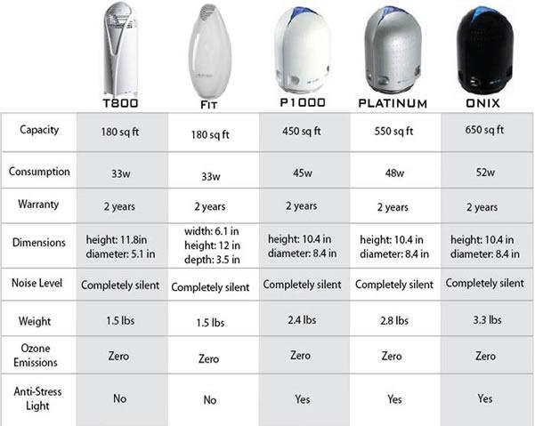 Compare Airfree Air Sterilizer Models