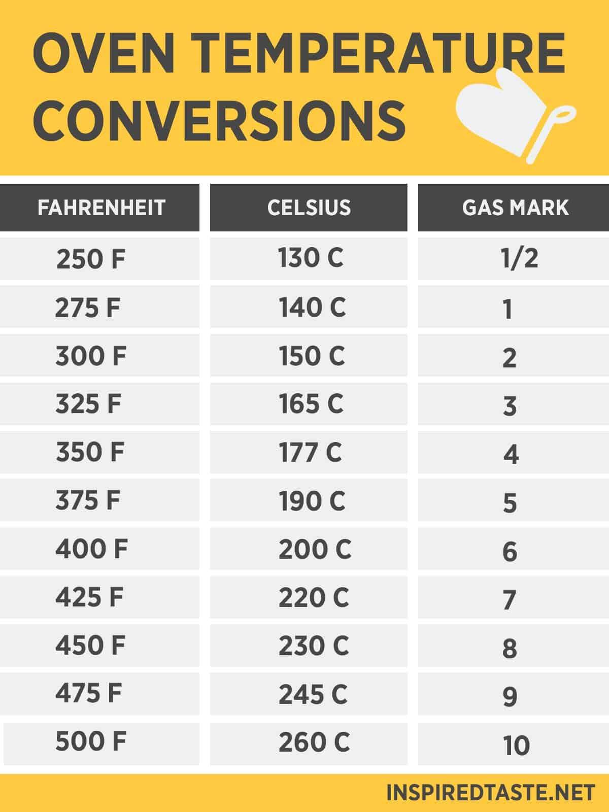 Oven Temperature Conversion – Fahrenheit & Celsius
