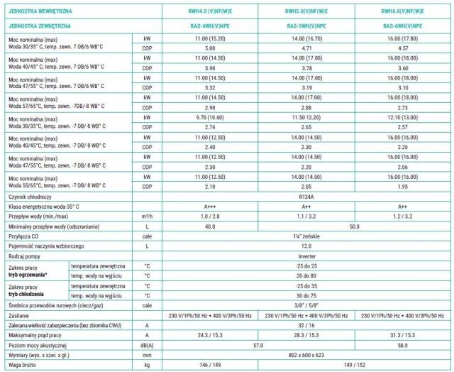 Moduły hydrauliczne pompy ciepła Yutaki S80 Hitachi Nts-energy