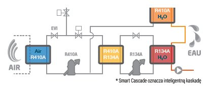 Technologia Smart Cascade Yutaki S80