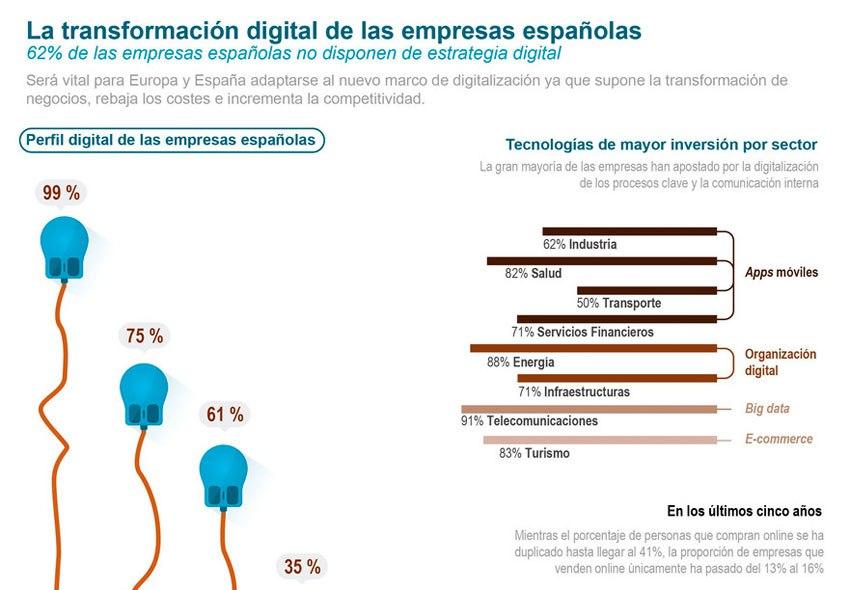 transformacion-digital-empresas-01
