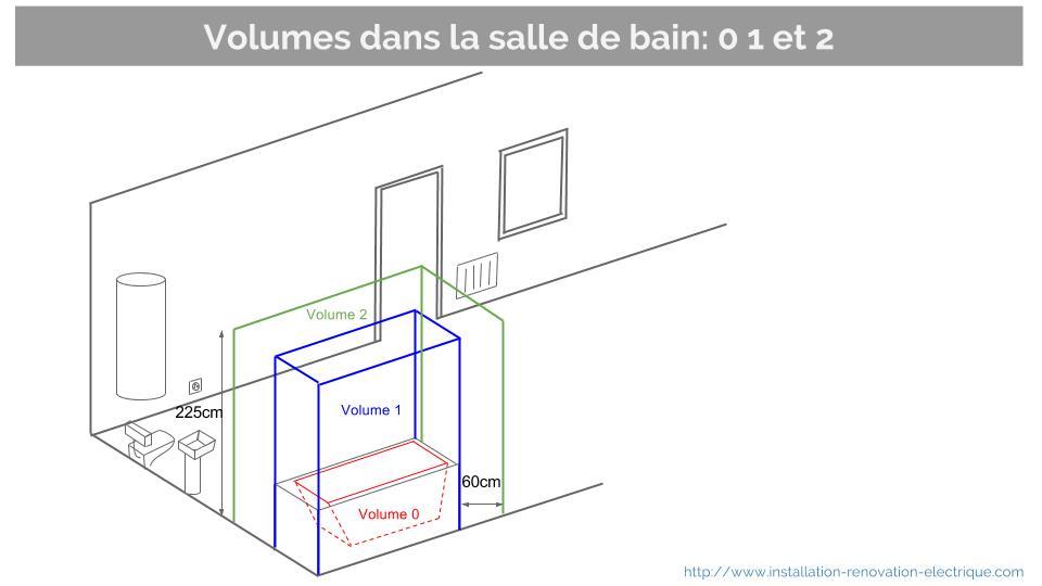 Muret Entre Baignoire Wc - Décoration de maison idées de design d ...