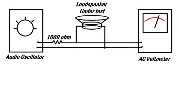 EZ Speaker Impedance Testing do it yourself