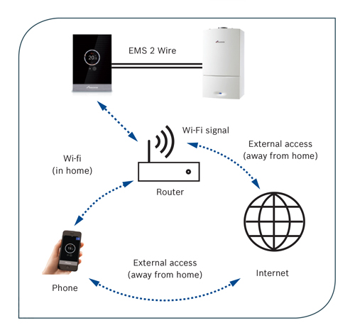 Are smart heating controls taking the industry by storm