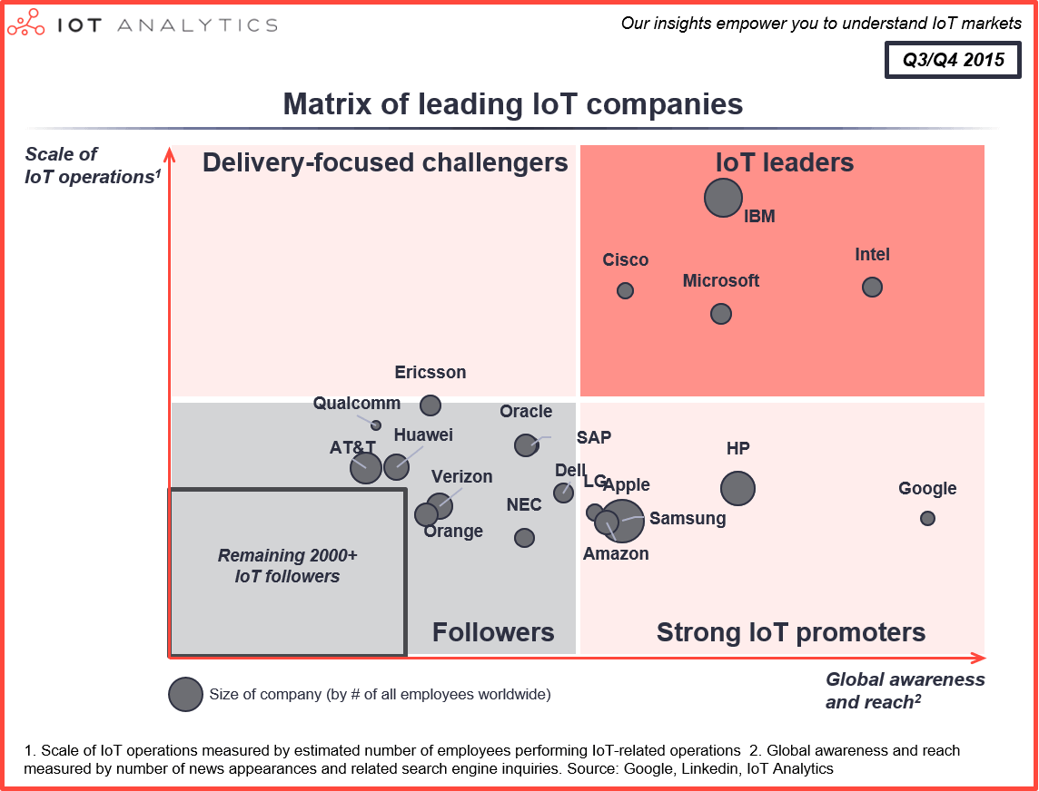 iotanalytics-matrix-of-leading-iot-comapnies-2015