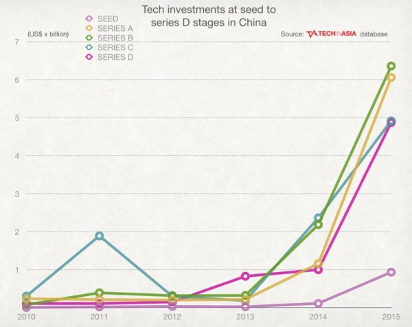 techinasia-tech-investments-at-seed-to-series-d-stages-in-china-2015
