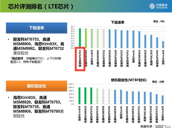 chinamobile-lte-ranking-3