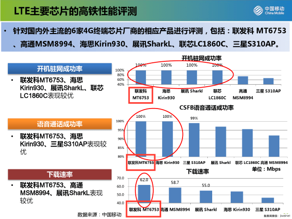 chinamobile-lte-ranking-4