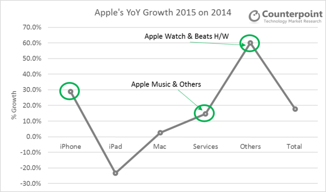 counterpoint-apple-revenues-growth-by-product-segments-2015