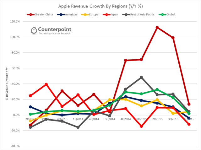 counterpoint-apple-revenues-growth-by-region
