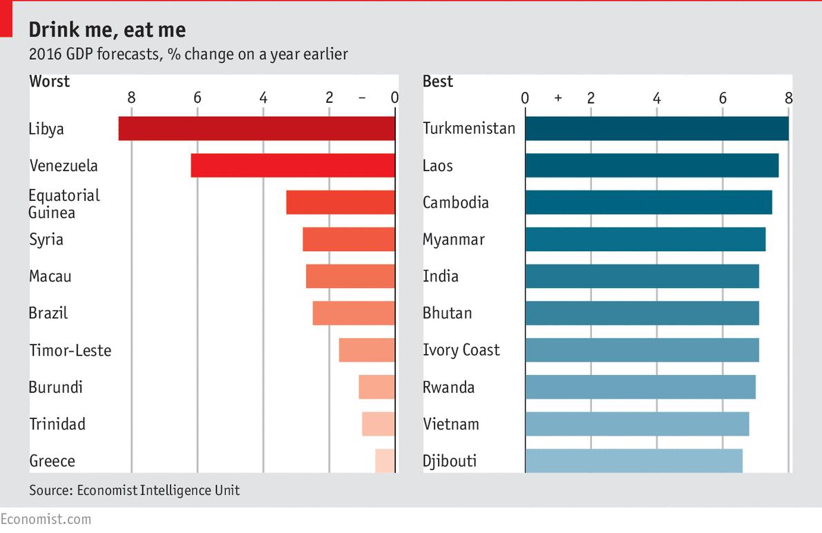 economist-2016-gdp-forecasts