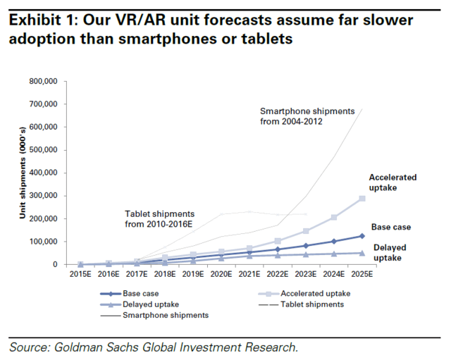 goldmansachs-vr-ar-unit-forecasts-2015-2025
