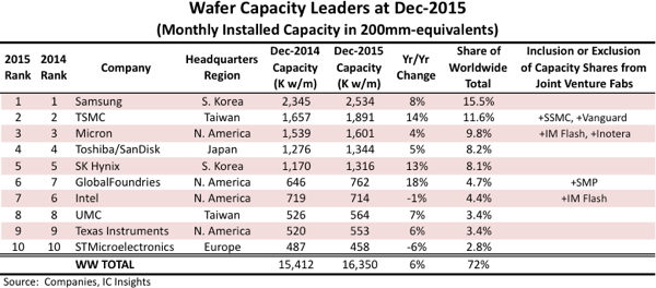 icinsights-2015-dec-wafer-capacity-leaders