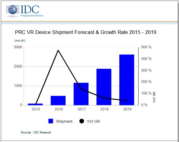 idc-prc-vr-device-shipment-2015-2019