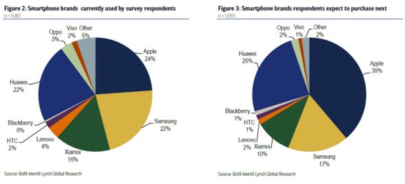 merrilllynch-smartphone-brands-expect-to-purchase-next-china