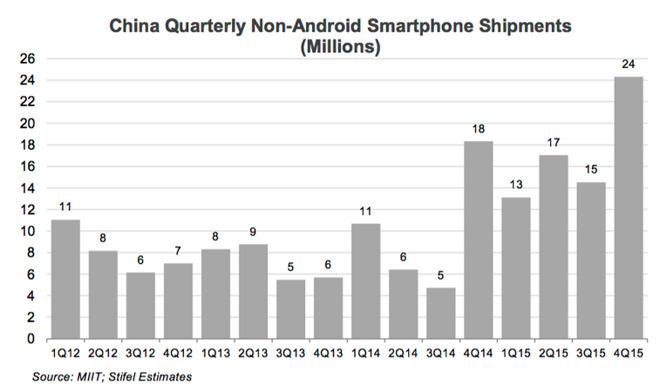 miit-stifel-china-quarterly-non-android-smartphone-shipments-2015