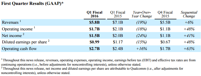 qualcomm-finance-4q15