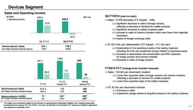 sony-3q15-devices-segment