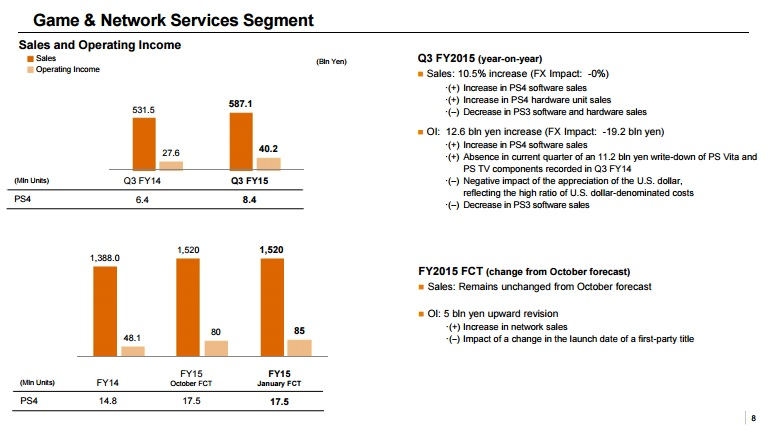 sony-3q15-game-and-network-segment