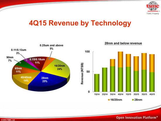tsmc-4q15-revenue-by-technology