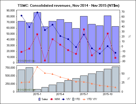 tsmc-consolidated-revenues-nov-2014-nov-2015