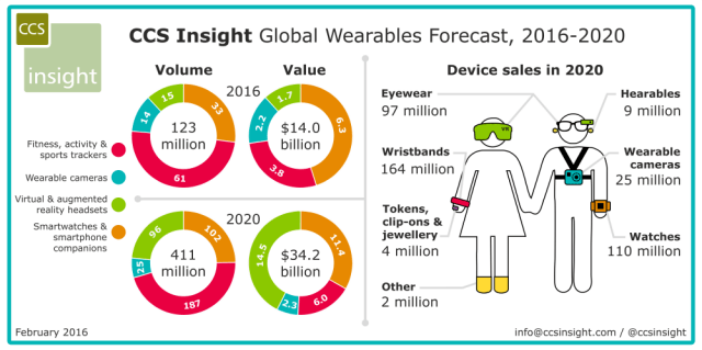 ccinsight-global-wearables-forecast-2016-2020