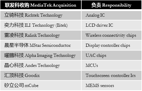 digitimes-mediatek-business-scope