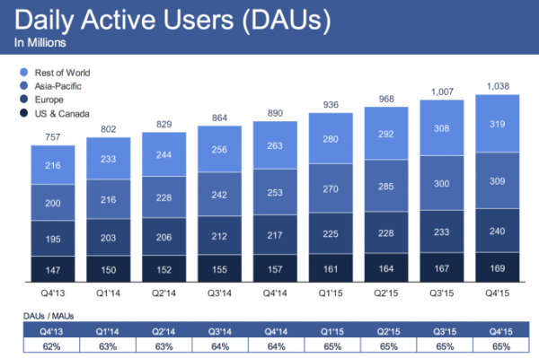 facebook-daily-active-users-2015