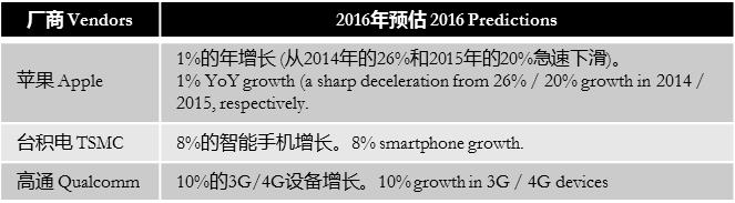 goldmansachs-2016-smartphone-forecast