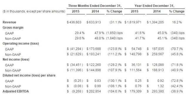 gopro-2015q4-financial-reporting