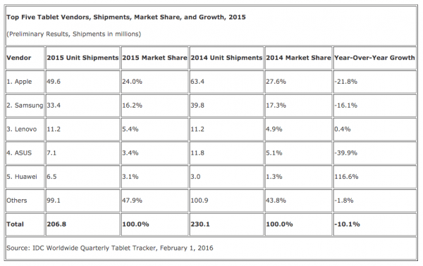 idc-2015-tablet-top-5-tablet-vendors
