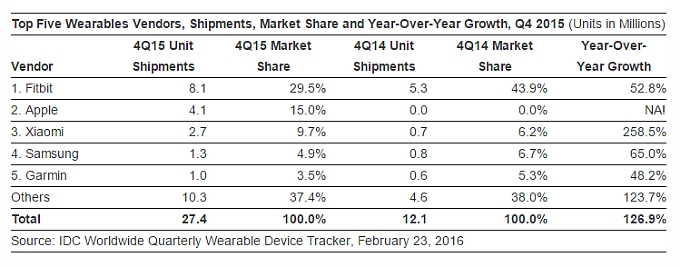idc-4q15-wearables-tracker