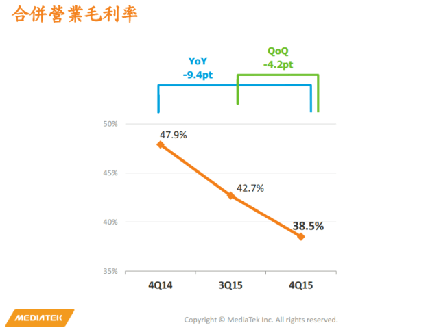mediatek-4q15-finance-trends