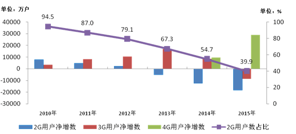 miit-2015-2g-3g-china-users