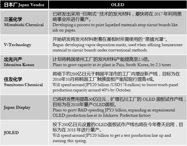 nikkei-japan-oled-for-apple-2018