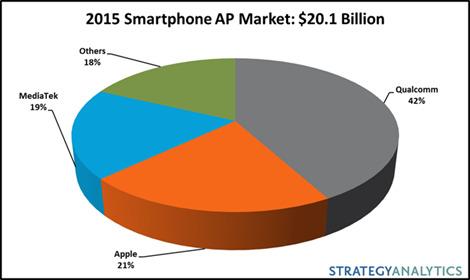 strategyanalytics-2015-smartphone-ap-market