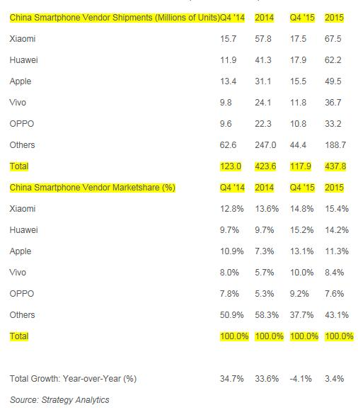 strategyanalytics-4q15-china-smartphone-shipment