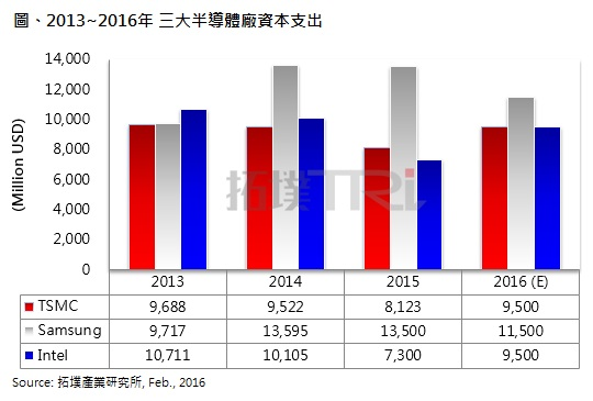 trendforce-semiconductor-plant-capital-expenditure-2016