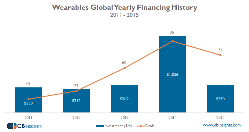cbinsights-2015-wearables-investments