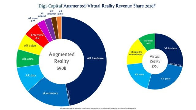 digicapital-ar-vr-revenue-2020