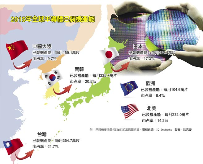 icinsights-wafer-capacity-taiwan-korea-2015
