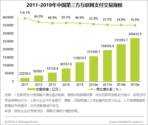 iresearch-2011-2019-china-3rdparty-payment