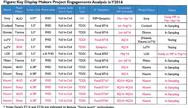 isaiahresearch-key-display-makers-project-engagement-analysis-2016