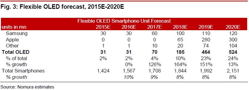 nomura-flexible-oled-forecast-2015-2020