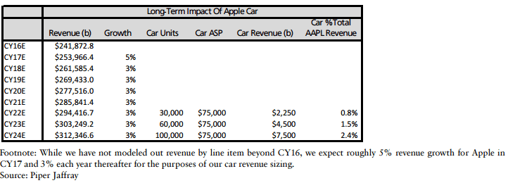 piperjaffray-apple-car-2016-2024
